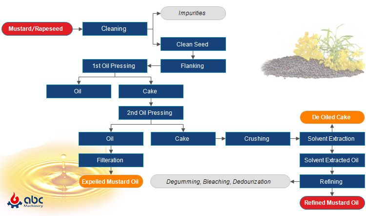 complete mustard oil production process flow