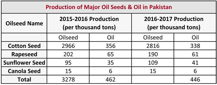 cooking oil yield in pakistan