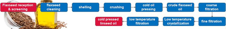 Linseed / Flaxseed Oil Cold Pressing Production Process